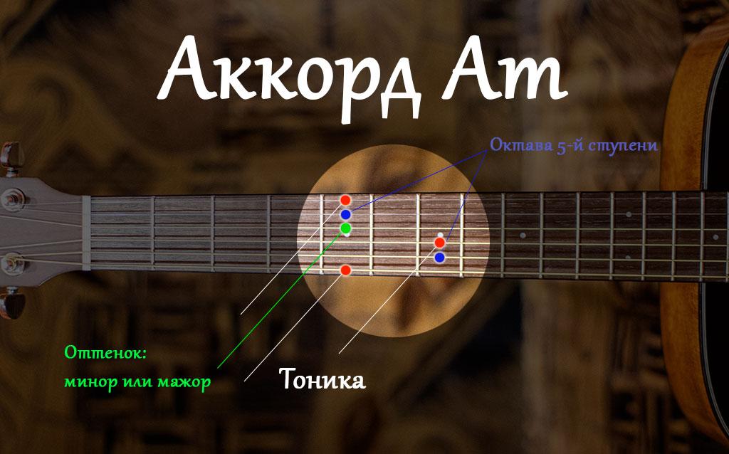 как образуется ля минор на гитаре