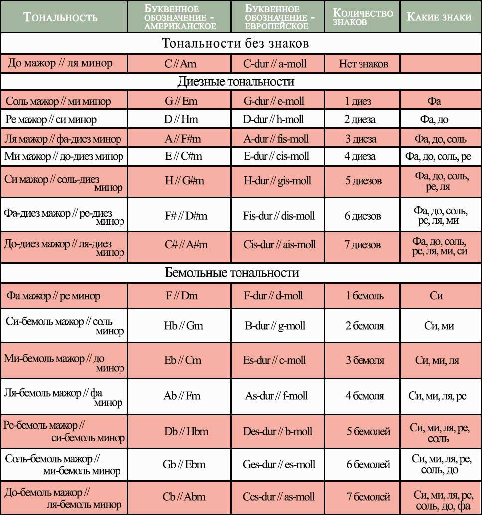 таблица тональностей как определить тонику аккорда